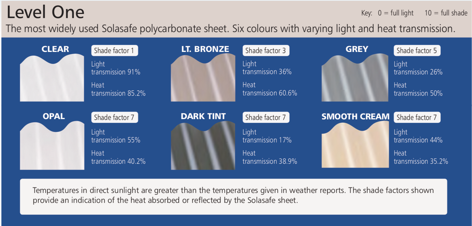 Polycarbonate Roofing Heat Diagram