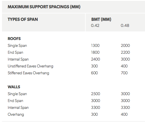Spandek Support Spacings